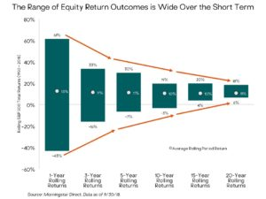 chart showing equity return ranges