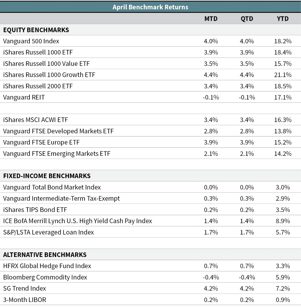 May 2019 Monthly Market Update | OJM Group