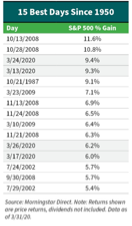 chart showing best 15 days of the stock market
